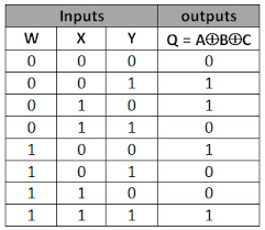 Pq Truth Table How To Make A Logic Circuit That Outputs This Truth Table