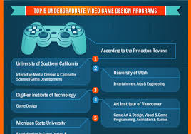 Art Institute Video Game Design How To Become A Game Designer Infographic Holy Kaw