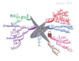 Mind Map Examples More Idea Maps And Mind Maps From Luther College Principles Of