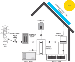 pv plan types of solar pv systems