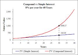 mathematics of lump sums fv tvmcalcs com