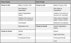 Paleo Vs Keto Diet What U0027s The Difference Open Sky Fitness