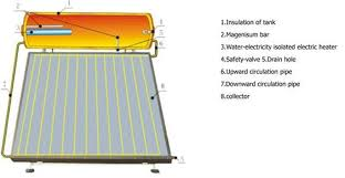 solar water heaters in chennai solar pv modules in chennai solar