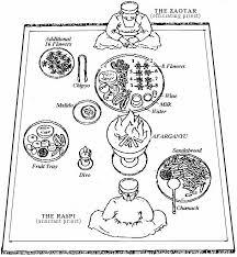 jashan or jashne zoroastrian thanksgiving ceremony