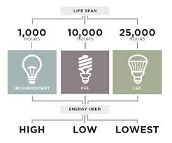 6 reasons to switch every light bulb in your house to led nola com