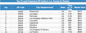 the essential los angeles rental heatmap of the moment curbed la