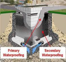 Basement Tanking Methods - membranes information basement waterproofing plaster membrane