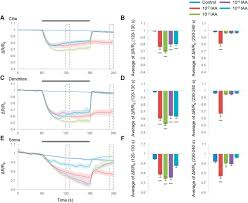 compartmentalized cgmp responses of olfactory sensory neurons in