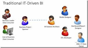 Business Intelligence Vision Statement Exles by Business Intelligence Roles And Team Composition Technet