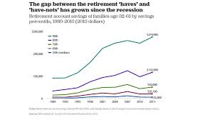 How Much Do I Need For A Comfortable Retirement The Typical American Couple Has Only 5 000 Saved For Retirement