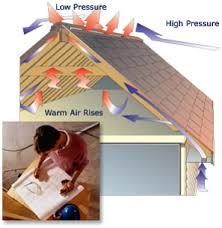 dwm roofing inc attic ventilation