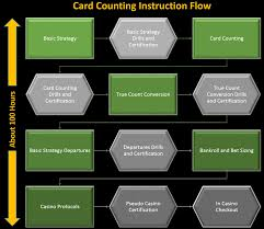 Counting Cards Blackjack How To Bet Tour Blackjack Science