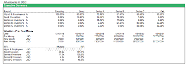 Sensitivity Analysis Excel Template Simple Cap Table Template Efinancialmodels