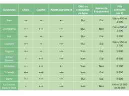 comparaison cuisiniste comparatif quel cuisiniste choisir selon projet cuisinity