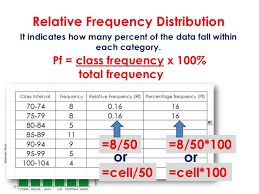 Relative Frequency Table Definition Frequency Distributions And Graphs