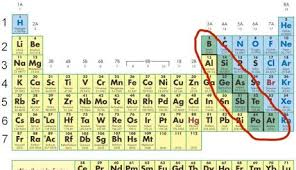 He On The Periodic Table Chemistry Ch 6 U00267 Elements U0026 The Periodic Table Mr Panchbhaya U0027s
