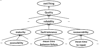 ontology classification for semantic web based software engineering