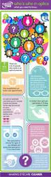 Job Description For Optician 92 Best Eye Infographs Images On Pinterest Eye Facts Optometry