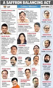 Portfolio Of Cabinet Ministers Cabinet Ministers Of Maharashtra Mf Cabinets
