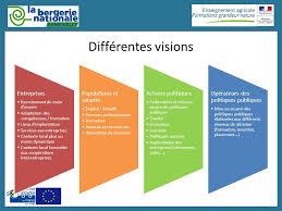 lancement des parcours de compétences en agriculture sur le gestion territorialisée des ressources humaines ppt