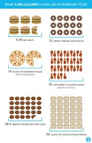 thanksgiving dinner what 3 000 calories looks like in everyday