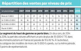 Prix Du Fioul Oise by Prix Neuve Elegant Cool Tarif Maison Mikit Prix Maison Neuve