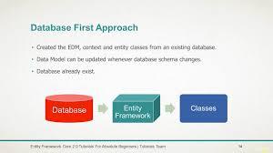 tutorial asp net core 2 0 comidoc learn entity framework core 2 0 efc2 using asp net core