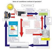 Comfortable Indoor Temperature Floor Standing Hybrid Solar Air Conditioner