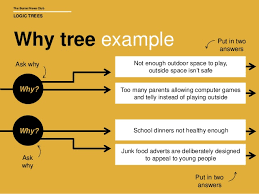 burnet news club logic trees