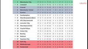 Premier League Table Barclays Premier League 2017 Table Results Epl Fixtures