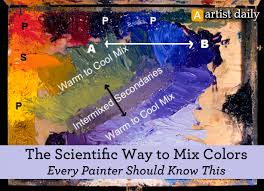 the ultimate guide to mixing colors u0026 art color wheel theory