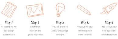 design a logo process logo design service for creative entrepreneurs bloggers