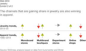 pandora jewelry retailers a multifaceted future the jewelry industry in 2020 mckinsey