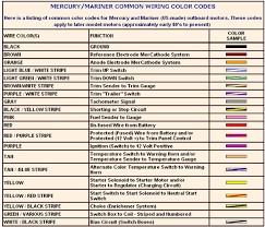 mercury outboard wiring diagram wiring diagram and schematic design