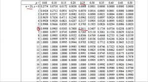 Binomial Probabilities Table Edexcel S2 Tutorial 1 Binomial Distribution Youtube