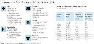gastos deducibles de venta de vivienda 2015 en el irpf alimentación el rubro más usado para deducir gastos infografía