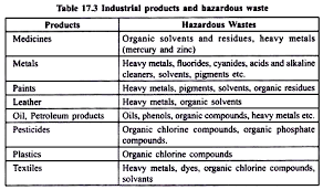 hazardous materials classification table wastes sources classification and impact