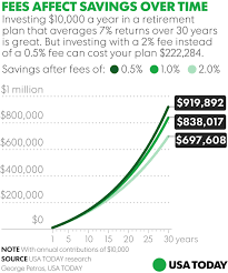do you know how much you u0027re paying in 401 k fees