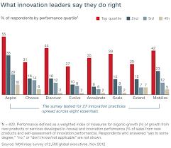 the eight essentials of innovation mckinsey u0026 company