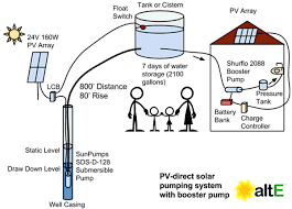 how to size a solar water pumping system alte bog