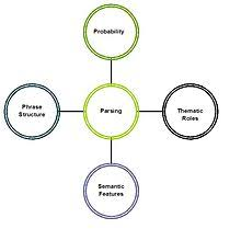 What Is Resume Parsing Psycholinguistics Parsing Wikiversity