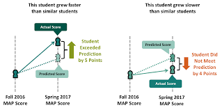 Map Scores By Grade New York State Nwea Map Project Education Analytics