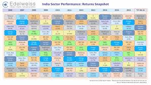 chart india sector performance alpha ideas
