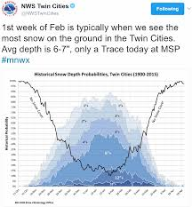 Msp Map Tuesday Slush Potential But Odds Favor A Fast Forward Spring