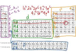 Show Me A Periodic Table Showme Finding Quantum Number Periodic Table