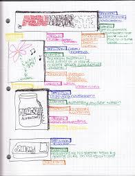 Semantic Map 11th Grade Studying U2013 Idea Maps 137 140 Idea Mapping