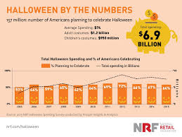 ask mr theme park how big is halloween for theme parks