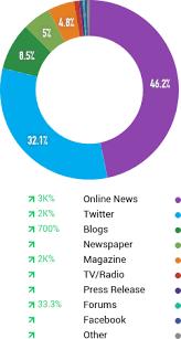 cnp assurances si e social social media analytics für cnp assurances talkwalker