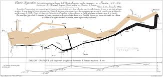 Multi Flow Map Dataviz History Charles Minard U0027s Flow Map Of Napoleon U0027s Russian