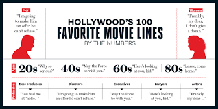 best movie quotes hollywood u0027s top 100 lines hollywood reporter